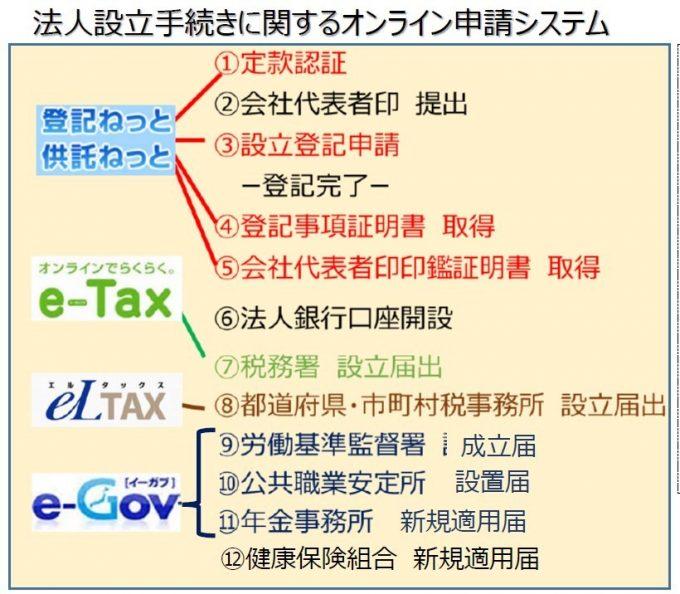 法人設立手続きに関するオンライン申請システム