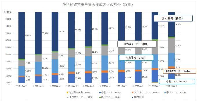 所得税確定申告書の作成方法の割合(詳細)