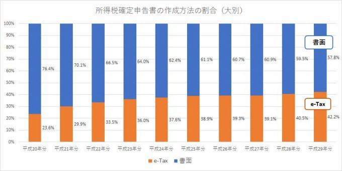 所得税確定申告書の作成方法の割合(大別)