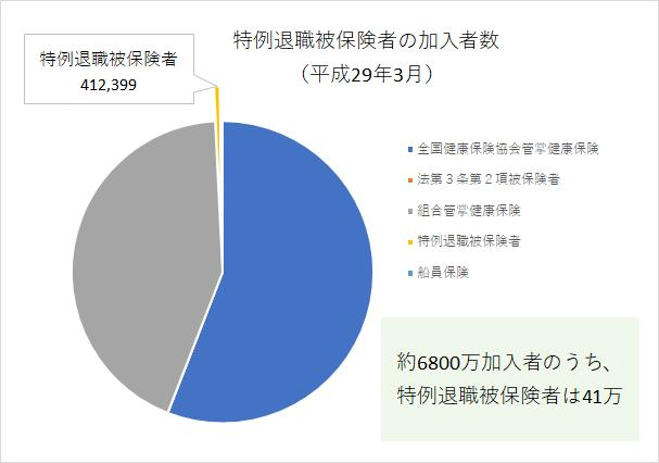 特例退職被保険者の加入者数