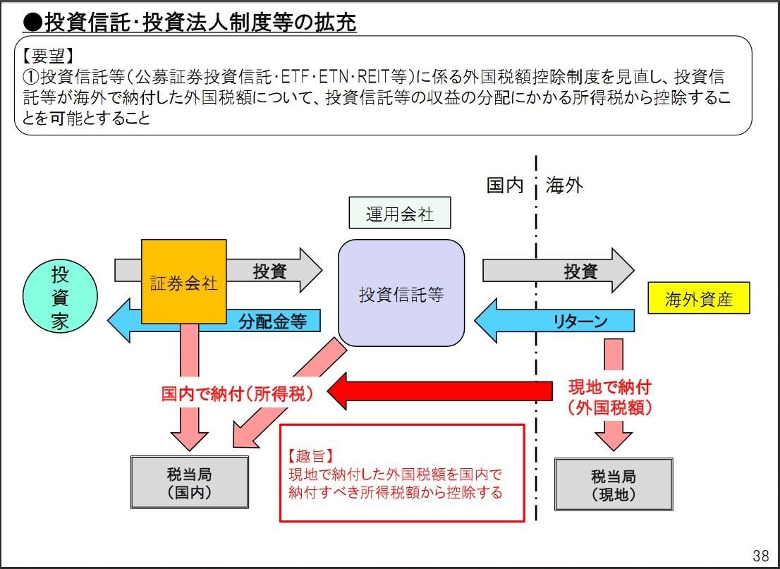 金 投資 信託 分配